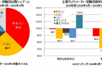 BCN Retail report: Japanese camera market still in decline