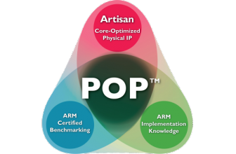 ARM Announces New 28nm POP IP For UMC Foundry
